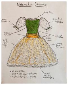 Ballet Chicago Costume Sketch